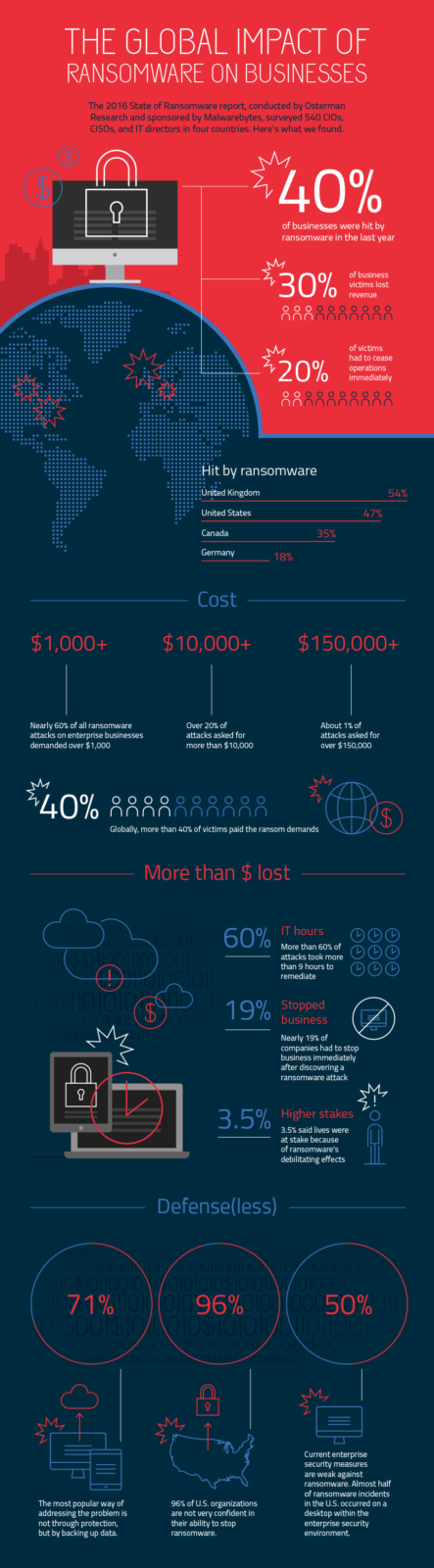 Malwarebytes infographic - The Global Impact of Ransomware